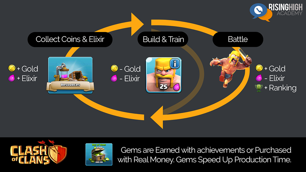 Supercell Clash of Clans Core Loop