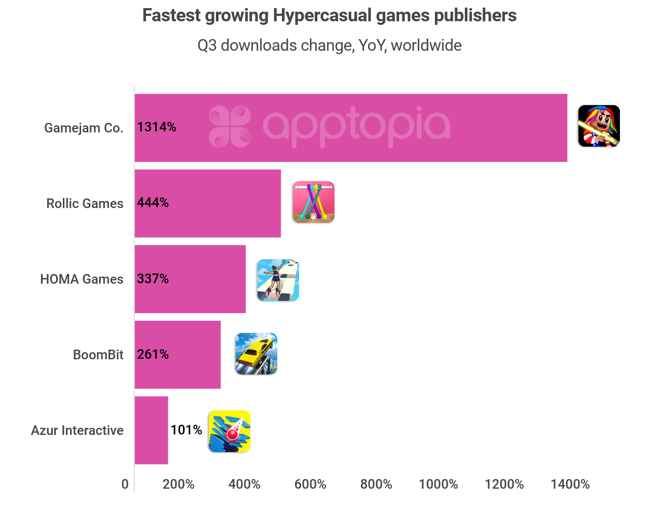 Top Hyper Casual Game Publishers - Growth by Apptopia