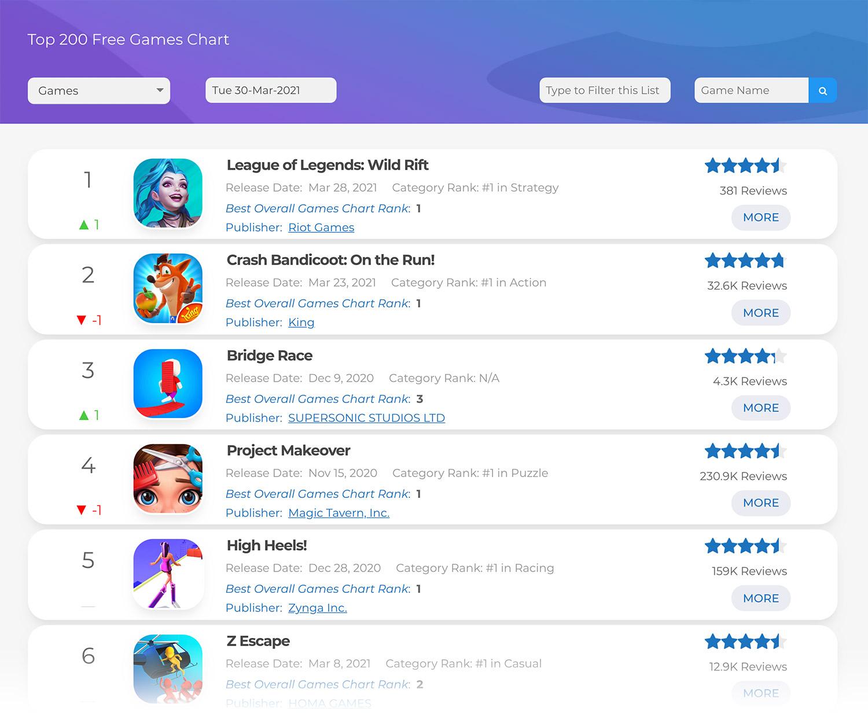 Academy StoreSpy - Top 200 Hyper Casual Games Chart