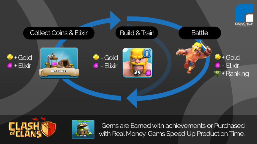 Supercell - Clash of Clans - The Core Game Loop